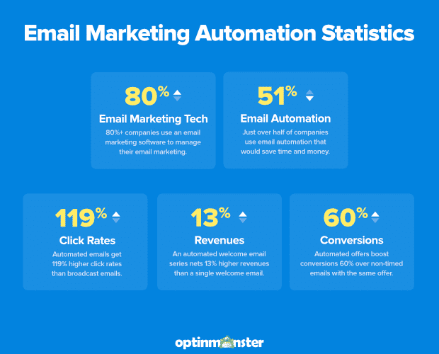Email marketing automation statistics