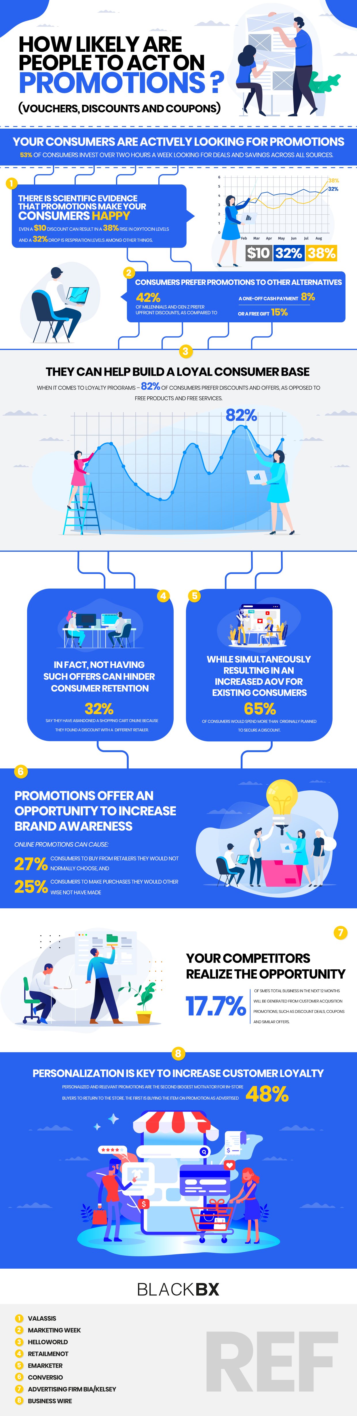 How likely are people to act on promotions. This infographics has several recent statistics on the use of vouchers, discounts and coupons.